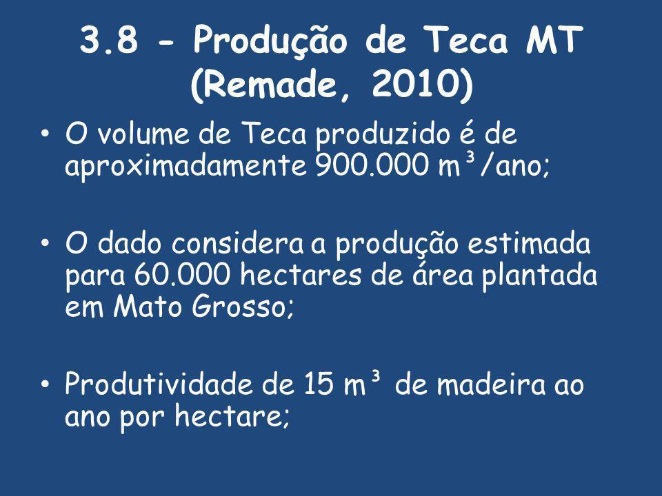 3.8 - Produção de Teca MT (Remade, 2010) O volume de Teca produzido é de aproximadamente 900.000 m³/ano; O dado considera a produção estimada para 60.000 hectares de área plantada em Mato Grosso; Produtividade de 15 m³ de madeira ao ano por hectare;