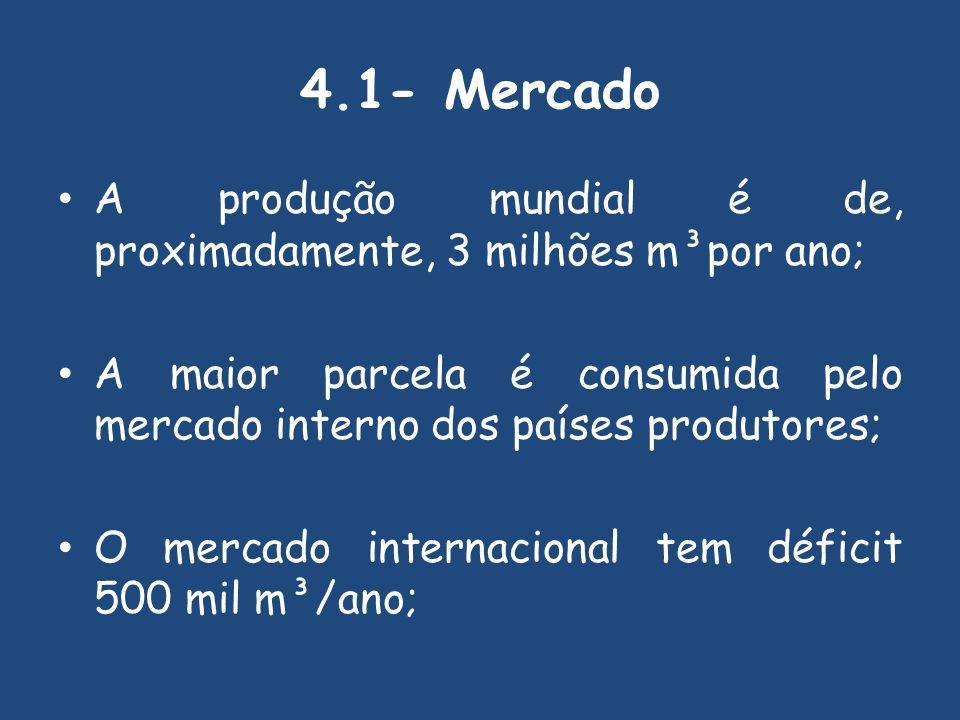 4.1- Mercado A produção mundial é de, proximadamente, 3 milhões m³por ano; A maior parcela é consumida pelo mercado interno dos países produtores; O mercado internacional tem déficit 500 mil m³/ano;