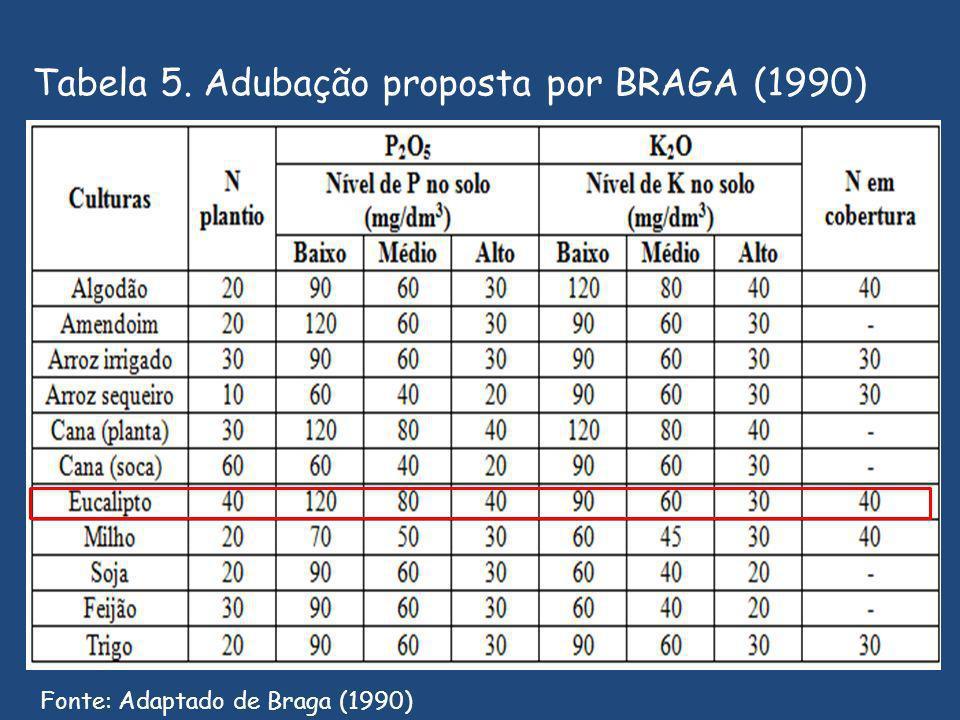 Tabela 5. Adubação proposta por BRAGA (1990) Fonte: Adaptado de Braga (1990)