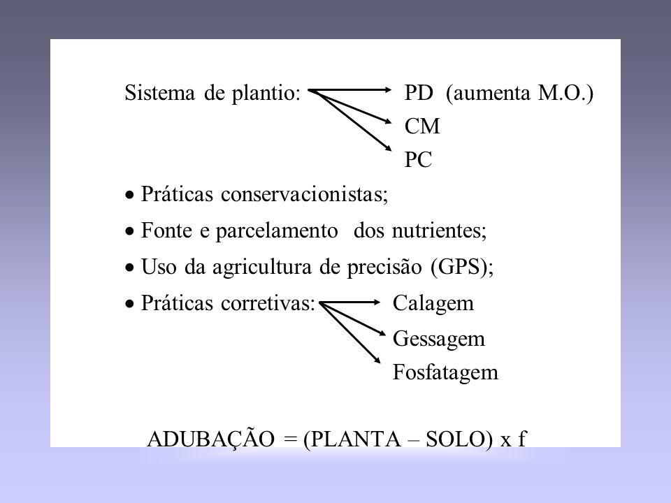 f : Uso eficiente do fertilizante Sistema de plantio: PD (aumenta M.O.) CM PC Práticas conservacionistas; Fonte e parcelamento dos nutrientes; Uso da