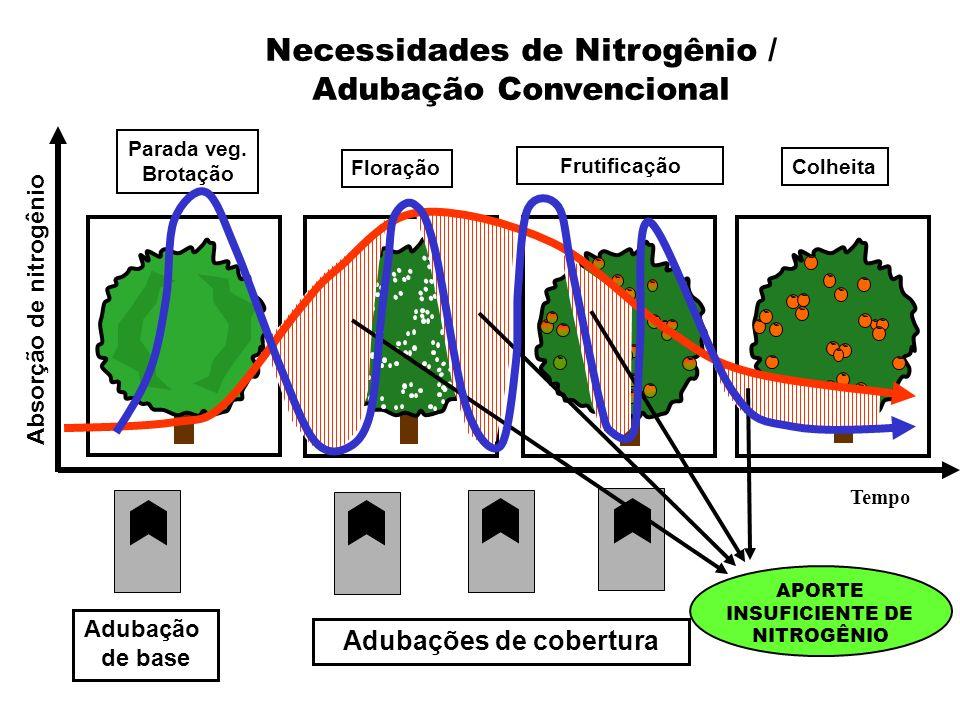 Absorção de nitrogênio Tempo Adubação de base Parada veg. Brotação Floração Frutificação Colheita Adubações de cobertura APORTE INSUFICIENTE DE NITROG