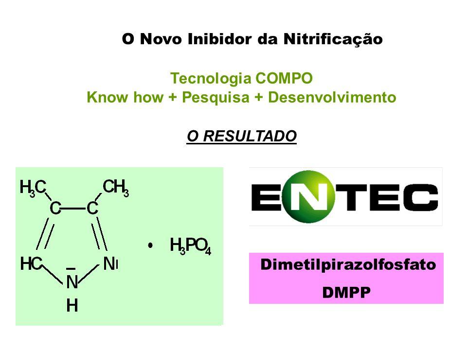 Tecnologia COMPO Know how + Pesquisa + Desenvolvimento O RESULTADO Dimetilpirazolfosfato DMPP O Novo Inibidor da Nitrificação