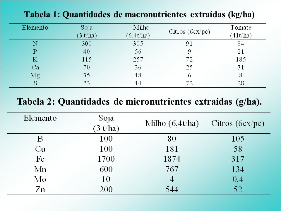 Tabela 1: Quantidades de macronutrientes extraídas (kg/ha) Tabela 2: Quantidades de micronutrientes extraídas (g/ha).