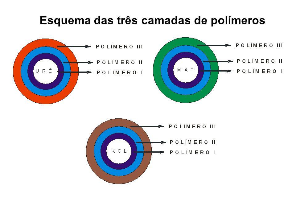 Esquema das três camadas de polímeros