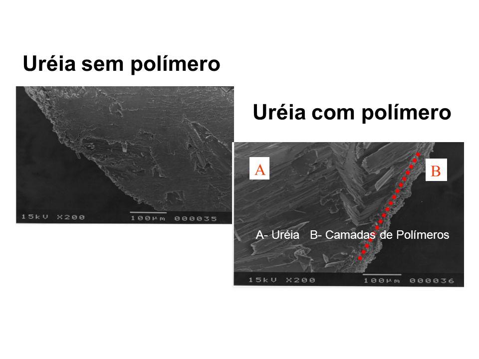 A B Uréia sem polímero Uréia com polímero A- Uréia B- Camadas de Polímeros