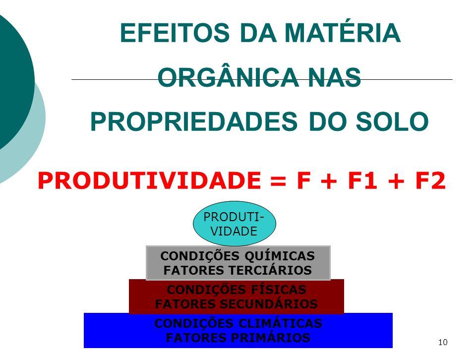 10 EFEITOS DA MATÉRIA ORGÂNICA NAS PROPRIEDADES DO SOLO PRODUTIVIDADE = F + F1 + F2 CONDIÇÕES CLIMÁTICAS FATORES PRIMÁRIOS CONDIÇÕES FÍSICAS FATORES S