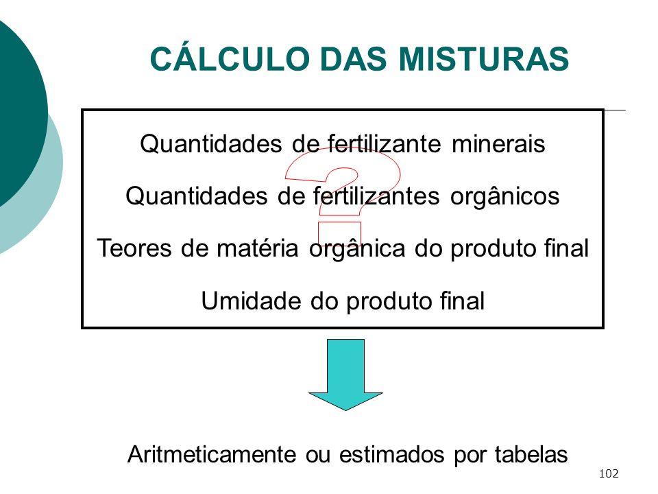 102 CÁLCULO DAS MISTURAS Quantidades de fertilizante minerais Quantidades de fertilizantes orgânicos Teores de matéria orgânica do produto final Umida