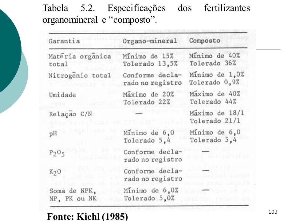 103 Tabela 5.2. Especificações dos fertilizantes organomineral e composto. Fonte: Kiehl (1985)