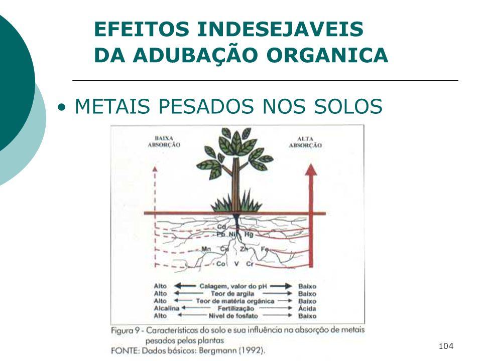 104 METAIS PESADOS NOS SOLOS EFEITOS INDESEJAVEIS DA ADUBAÇÃO ORGANICA