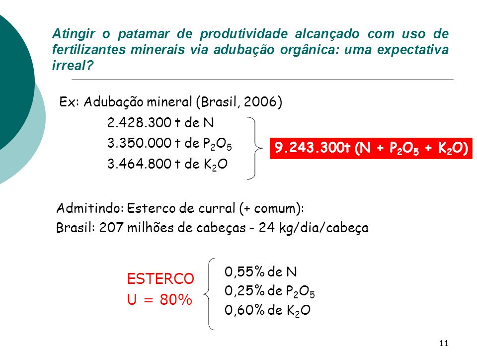 11 Atingir o patamar de produtividade alcançado com uso de fertilizantes minerais via adubação orgânica: uma expectativa irreal? Admitindo: Esterco de