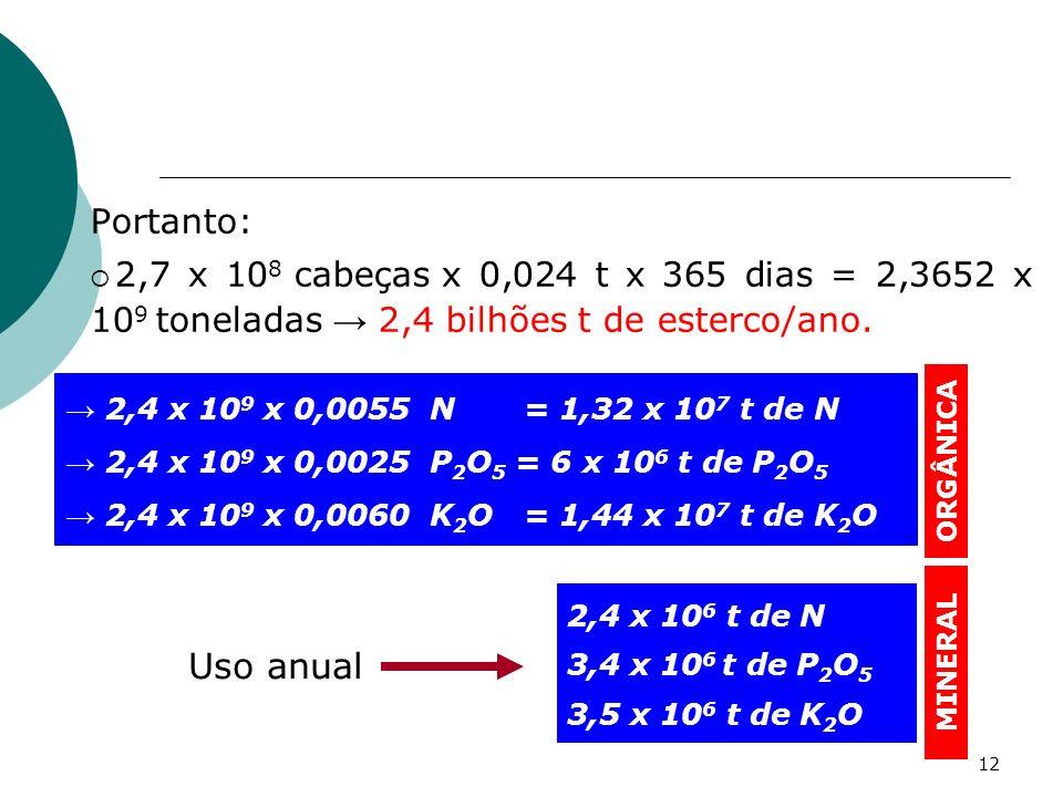 12 Portanto: 2,7 x 10 8 cabeças x 0,024 t x 365 dias = 2,3652 x 10 9 toneladas 2,4 bilhões t de esterco/ano. 2,4 x 10 9 x 0,0055 N = 1,32 x 10 7 t de
