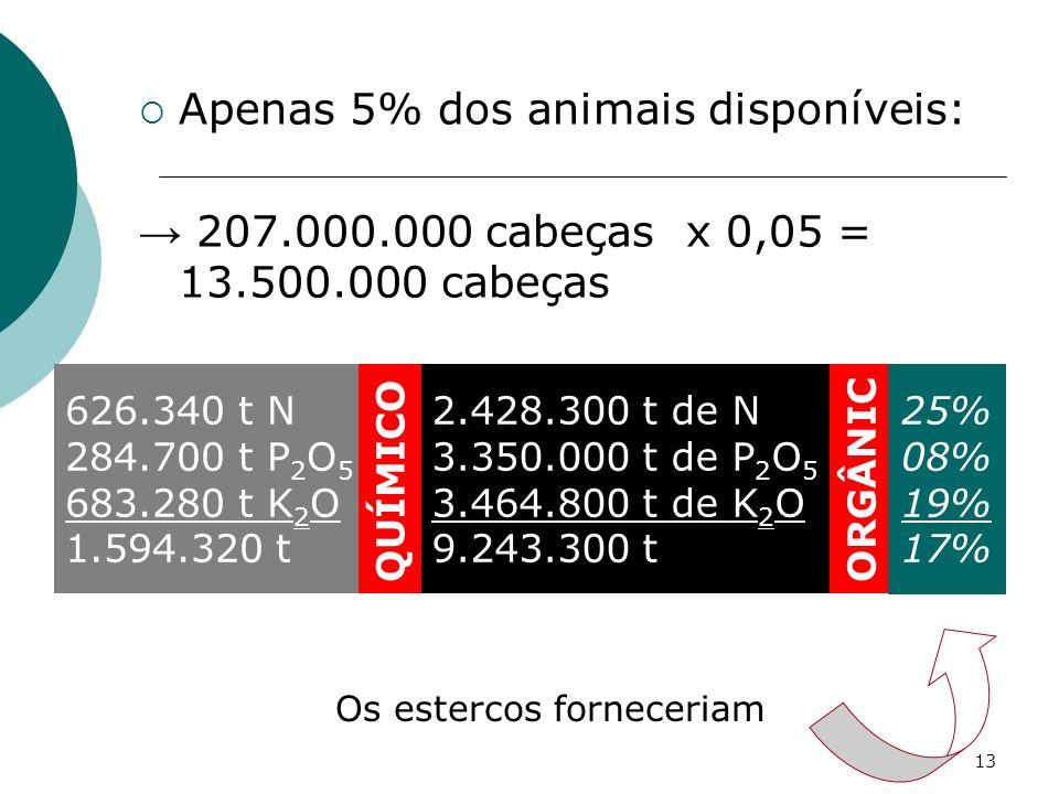 13 Apenas 5% dos animais disponíveis: 207.000.000 cabeças x 0,05 = 13.500.000 cabeças 626.340 t N 284.700 t P 2 O 5 683.280 t K 2 O 1.594.320 t 2.428.