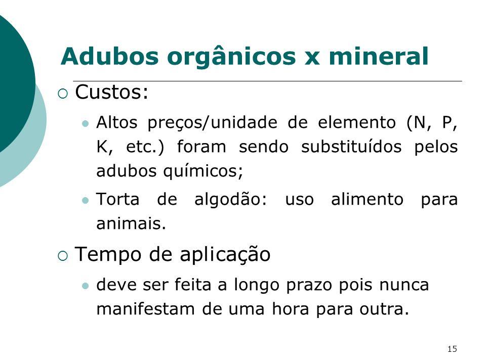 15 Custos: Altos preços/unidade de elemento (N, P, K, etc.) foram sendo substituídos pelos adubos químicos; Torta de algodão: uso alimento para animai