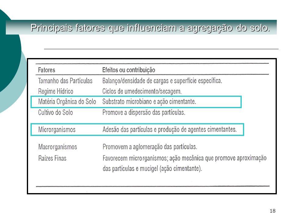 18 Principais fatores que influenciam a agregação do solo. Principais fatores que influenciam a agregação do solo.