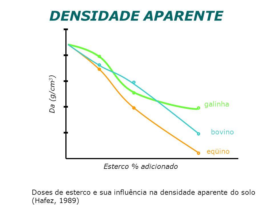 Doses de esterco e sua influência na densidade aparente do solo (Hafez, 1989) galinha bovino eqüino Esterco % adicionado Da (g/cm 3 ) DENSIDADE APAREN