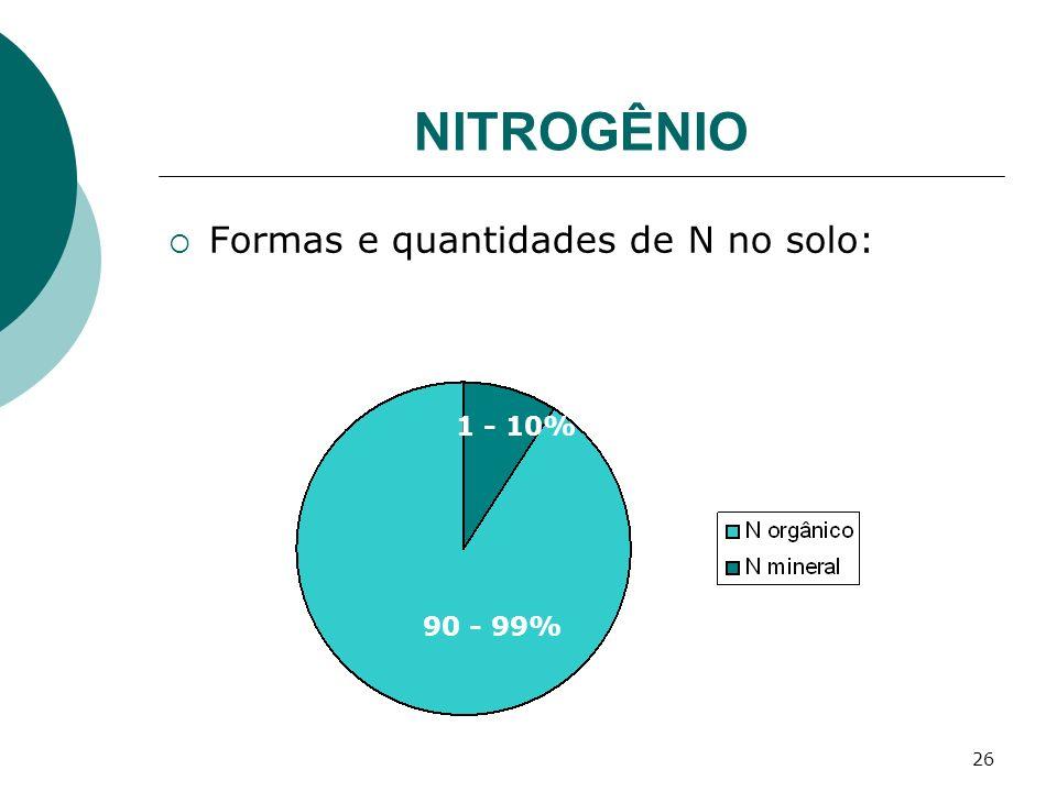 26 NITROGÊNIO Formas e quantidades de N no solo: 1 - 10% 90 - 99%
