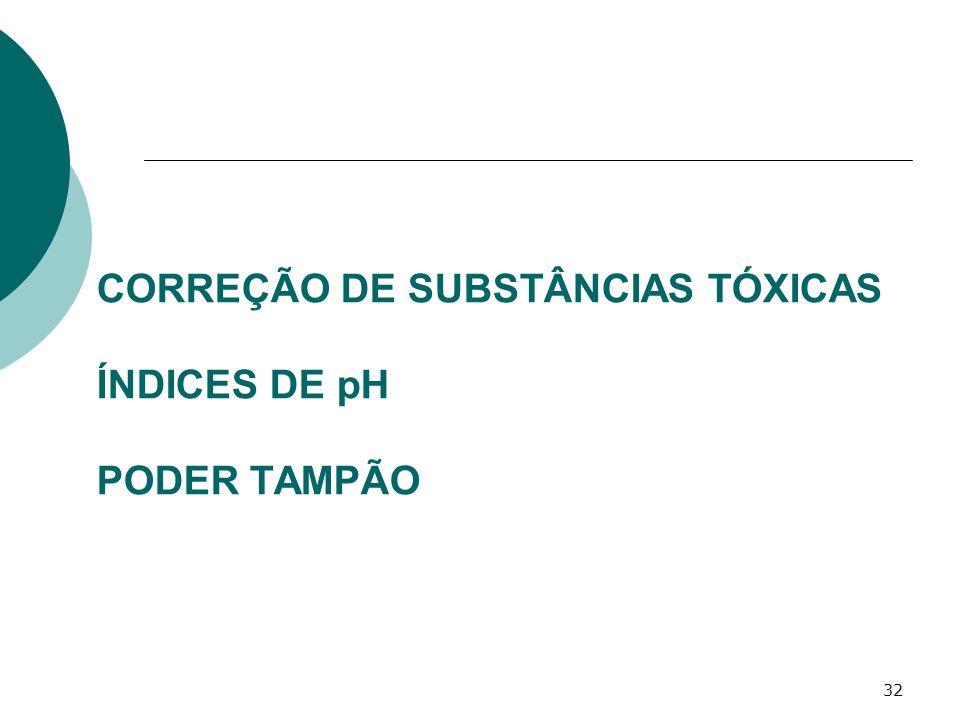 32 CORREÇÃO DE SUBSTÂNCIAS TÓXICAS ÍNDICES DE pH PODER TAMPÃO
