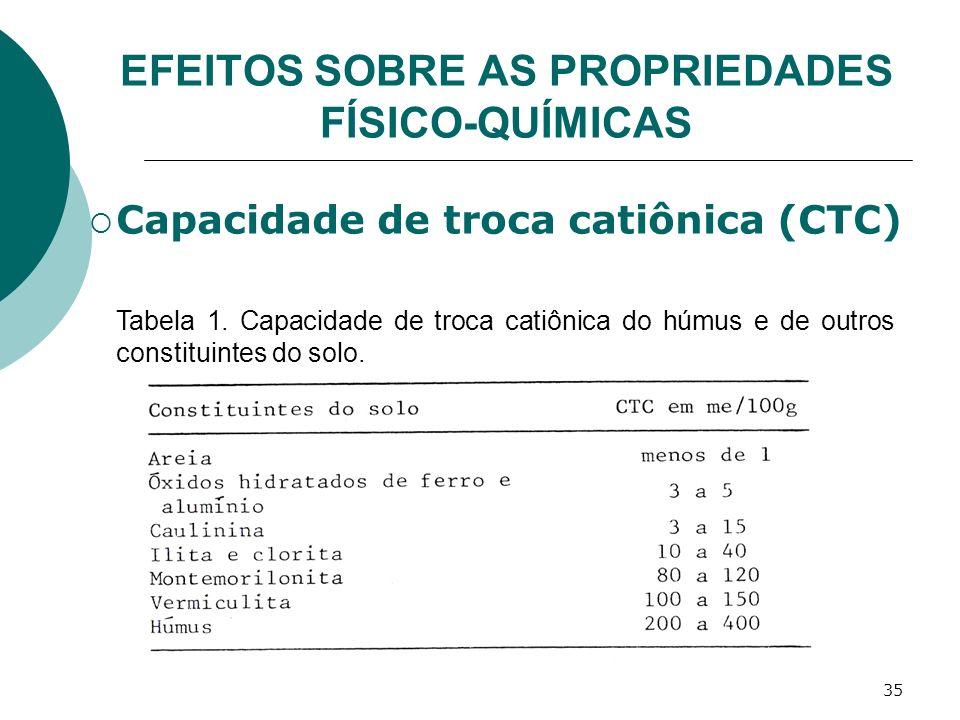 35 EFEITOS SOBRE AS PROPRIEDADES FÍSICO-QUÍMICAS Tabela 1. Capacidade de troca catiônica do húmus e de outros constituintes do solo. Capacidade de tro