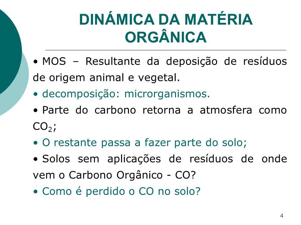 4 DINÁMICA DA MATÉRIA ORGÂNICA MOS – Resultante da deposição de resíduos de origem animal e vegetal. decomposição: microrganismos. Parte do carbono re
