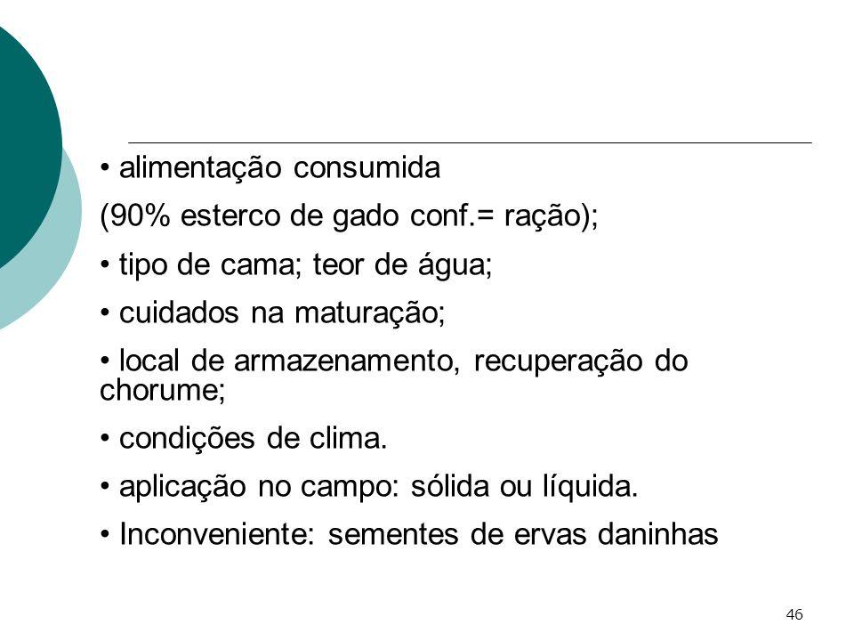 46 alimentação consumida (90% esterco de gado conf.= ração); tipo de cama; teor de água; cuidados na maturação; local de armazenamento, recuperação do