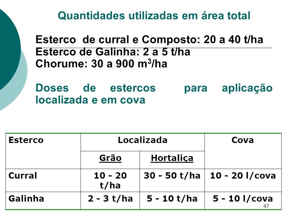 47 Quantidades utilizadas em área total Esterco de curral e Composto: 20 a 40 t/ha Esterco de Galinha: 2 a 5 t/ha Chorume: 30 a 900 m 3 /ha Doses de e