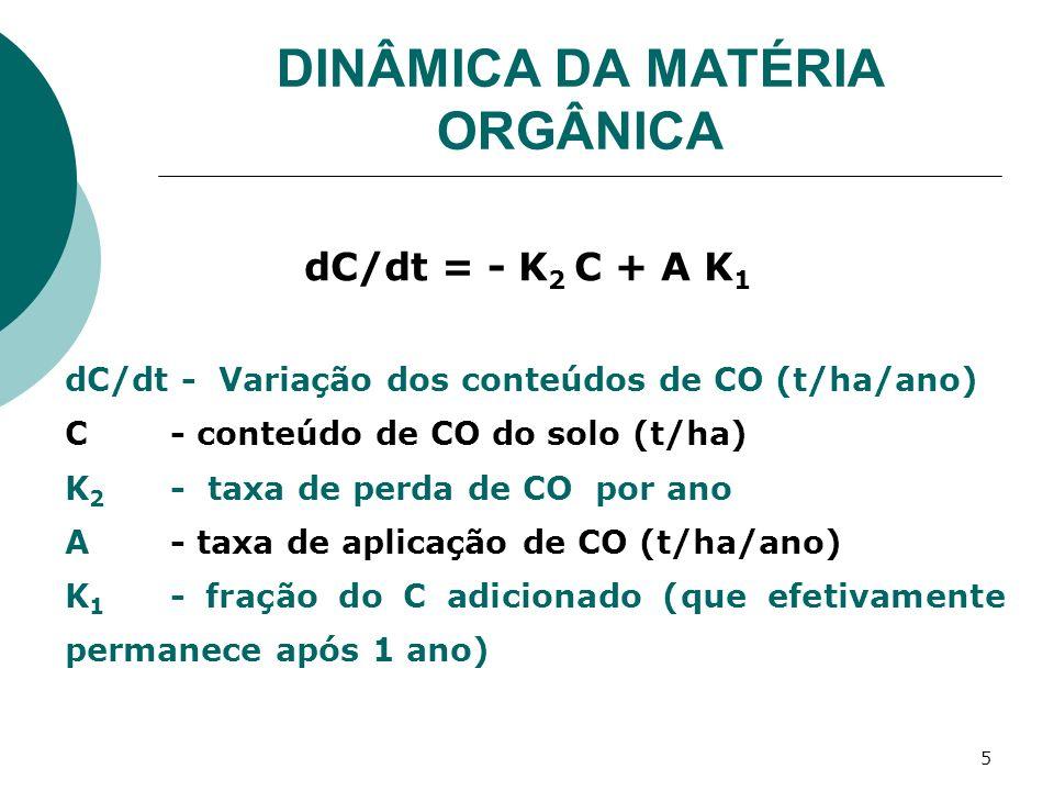 5 dC/dt = - K 2 C + A K 1 dC/dt - Variação dos conteúdos de CO (t/ha/ano) C - conteúdo de CO do solo (t/ha) K 2 - taxa de perda de CO por ano A- taxa