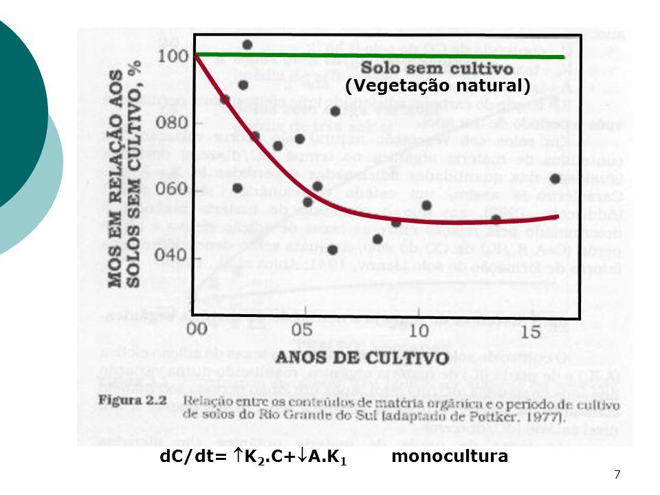 7 dC/dt= K 2.C+A.K 1 monocultura (Vegetação natural)