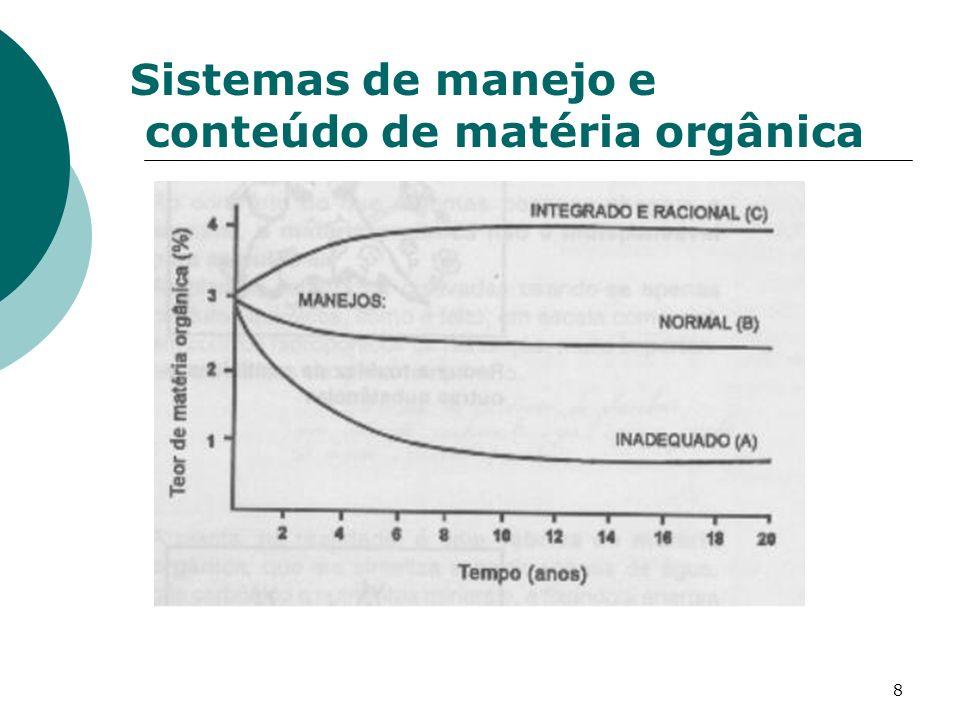 8 Sistemas de manejo e conteúdo de matéria orgânica