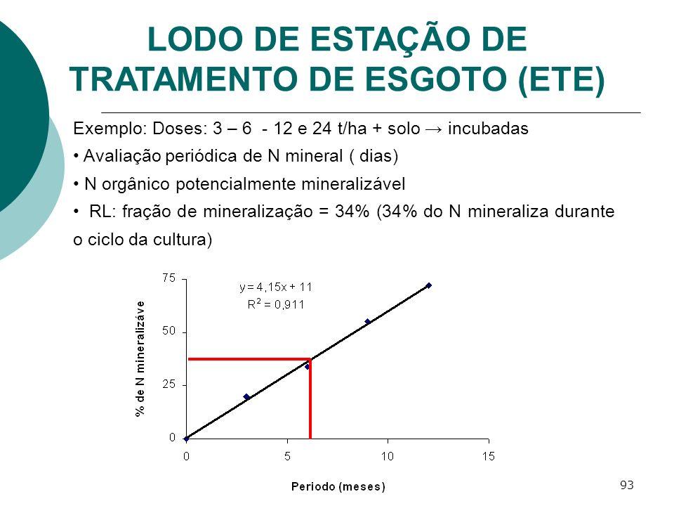 93 Exemplo: Doses: 3 – 6 - 12 e 24 t/ha + solo incubadas Avaliação periódica de N mineral ( dias) N orgânico potencialmente mineralizável RL: fração d