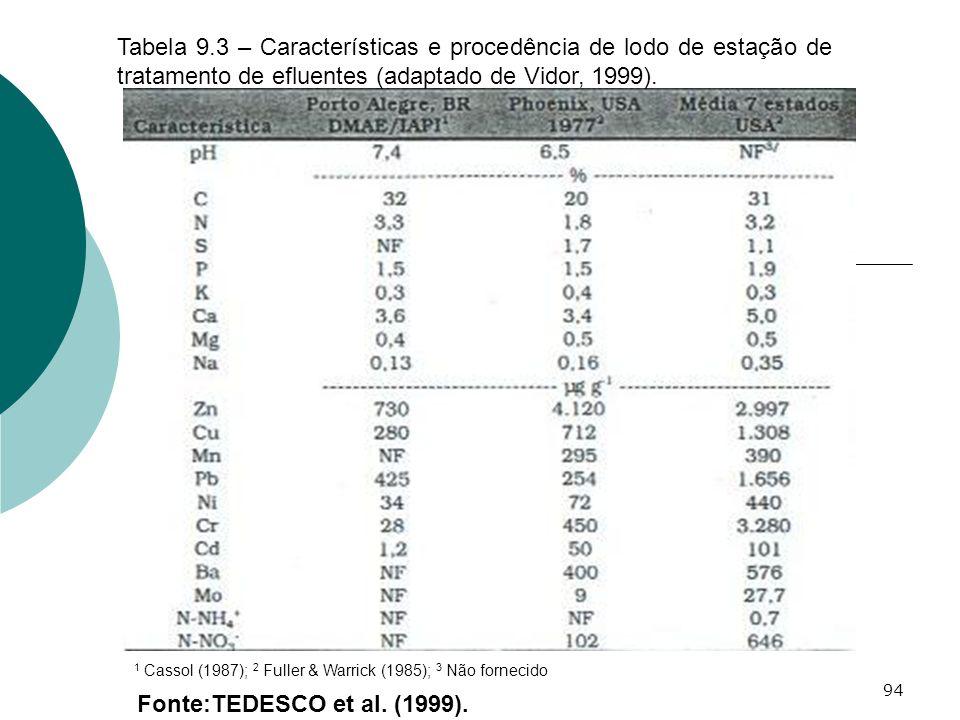 94 Fonte:TEDESCO et al. (1999). Tabela 9.3 – Características e procedência de lodo de estação de tratamento de efluentes (adaptado de Vidor, 1999). 1