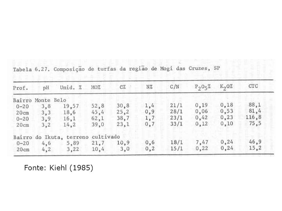 Fonte: Kiehl (1985)