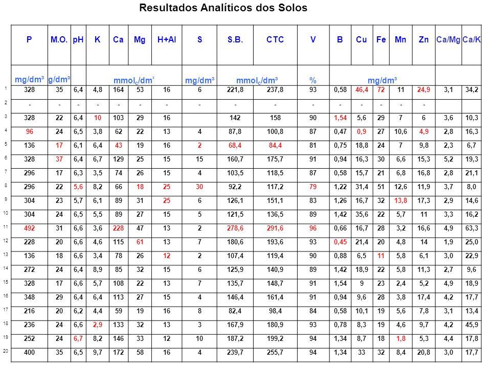 Adubação da Videira Balanço para uvas comuns baseado na remoção de nutrientes - 30 kg/ha de N + 50 fertilizantes + 80 kg/ha de N do esterco = + 100 kg/ha de N - 60 kg/ha de P 2 O 5 + 590 kg de fertilizantes + 50 kg/ha de P 2 O 5 do esterco = + 630 kg/ha de P 2 0 5 - 70 kg/ha de K 2 O + 530 kg de fertilizantes + 100 kg/ha de K 2 O do esterco = + 660 kg/ha de K 2 O
