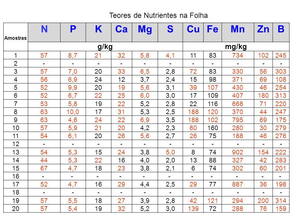 Nutrientes NPKCaMgSCuFeMnZnB g/kgmg/kg Mínimo 444,615123,7267218830108 Máximo 671024336,95188160902200314 Média 566,420245,02,9559747380237 Teores de Nutrientes na Folha
