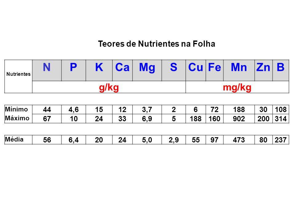 Adubação da Videira Total aplicado: 40 L de esterco por planta 50 kg/ha de N 590 kg/ha de P 2 O 5 530 kg/ha de K 2 O