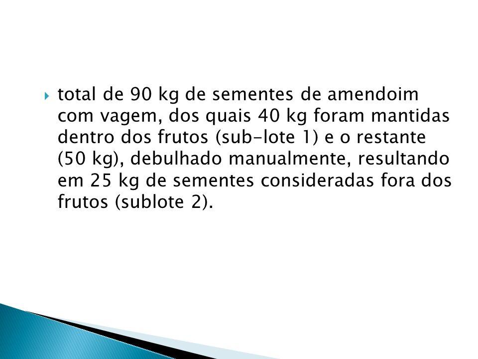 total de 90 kg de sementes de amendoim com vagem, dos quais 40 kg foram mantidas dentro dos frutos (sub-lote 1) e o restante (50 kg), debulhado manual