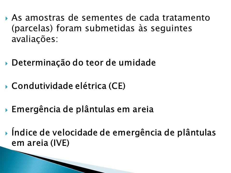 As amostras de sementes de cada tratamento (parcelas) foram submetidas às seguintes avaliações: Determinação do teor de umidade Condutividade elétrica