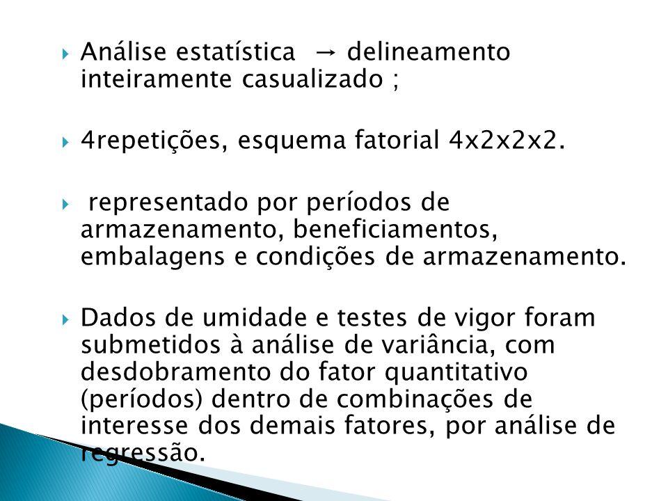 Análise estatística delineamento inteiramente casualizado ; 4repetições, esquema fatorial 4x2x2x2. representado por períodos de armazenamento, benefic