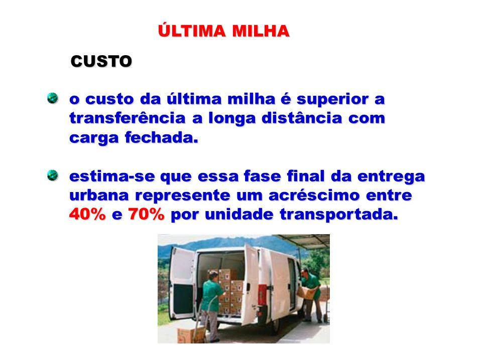 ÚLTIMA MILHA o custo da última milha é superior a o custo da última milha é superior a transferência a longa distância com transferência a longa distâ