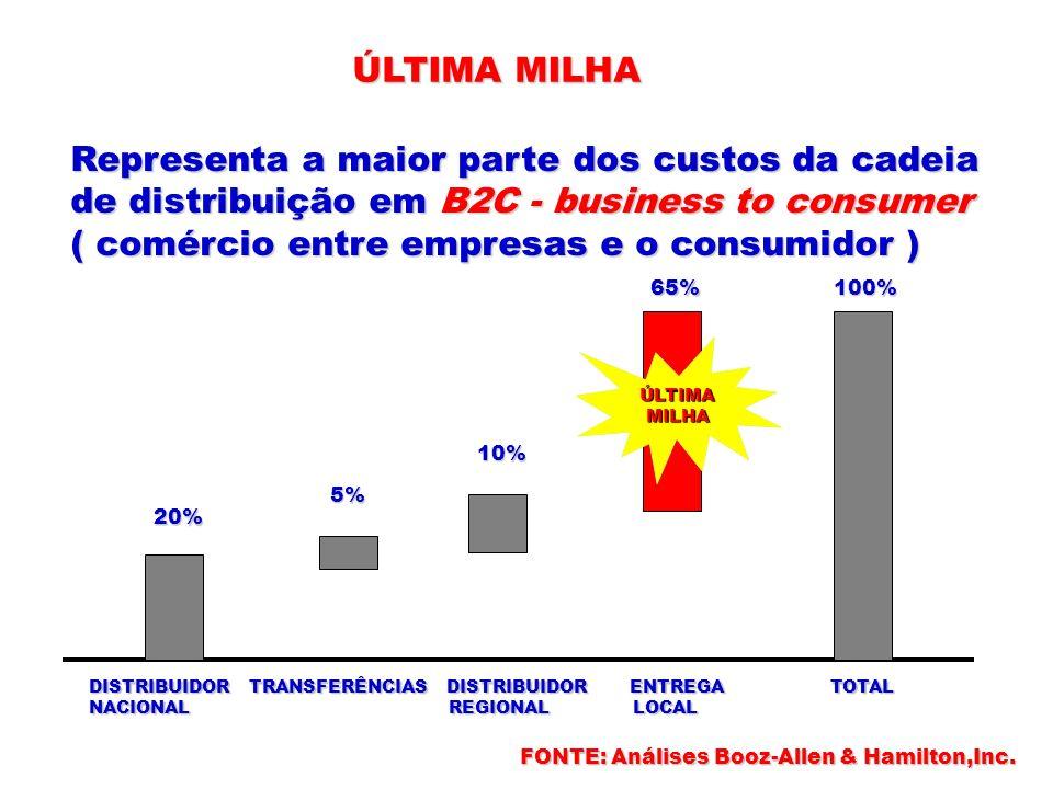 ÚLTIMA MILHA Representa a maior parte dos custos da cadeia de distribuição em B2C - business to consumer ( comércio entre empresas e o consumidor ) ÚL