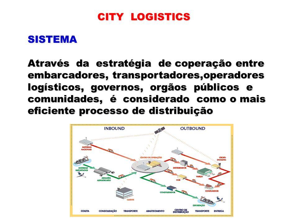 CITY LOGISTICS SISTEMA Através da estratégia de coperação entre embarcadores, transportadores,operadores logísticos, governos, orgãos públicos e comun