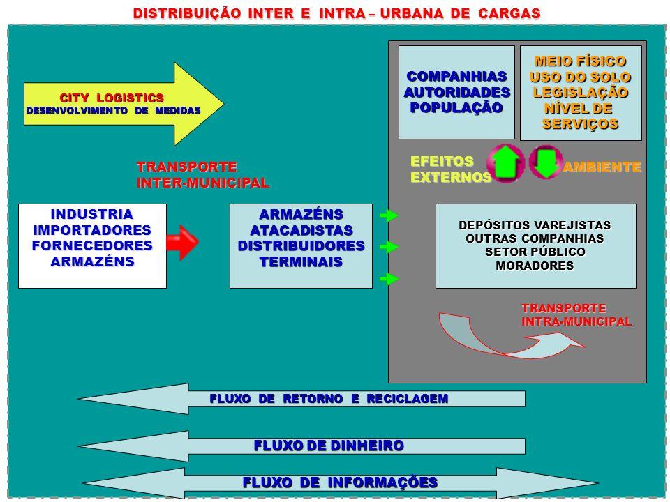 DISTRIBUIÇÃO INTER E INTRA – URBANA DE CARGAS CITY LOGISTICS DESENVOLVIMENTO DE MEDIDAS DESENVOLVIMENTO DE MEDIDAS INDUSTRIAIMPORTADORESFORNECEDORESAR