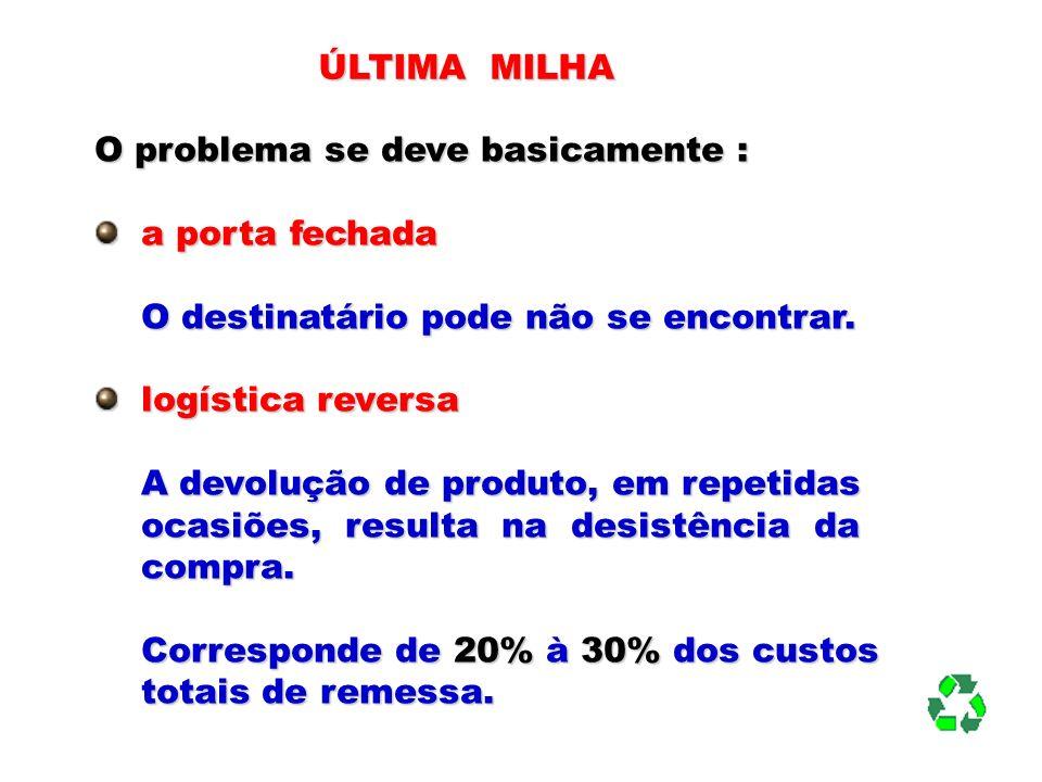 DISTRIBUIÇÃO INTER E INTRA – URBANA DE CARGAS CITY LOGISTICS DESENVOLVIMENTO DE MEDIDAS DESENVOLVIMENTO DE MEDIDAS INDUSTRIAIMPORTADORESFORNECEDORESARMAZÉNSARMAZÉNSATACADISTASDISTRIBUIDORESTERMINAIS COMPANHIASAUTORIDADESPOPULAÇÃO MEIO FÍSICO USO DO SOLO LEGISLAÇÃO NÍVEL DE SERVIÇOS DEPÓSITOS VAREJISTAS OUTRAS COMPANHIAS SETOR PÚBLICO MORADORES TRANSPORTEINTRA-MUNICIPAL TRANSPORTEINTER-MUNICIPAL EFEITOSEXTERNOS AMBIENTE FLUXO DE INFORMAÇÕES FLUXO DE DINHEIRO FLUXO DE RETORNO E RECICLAGEM