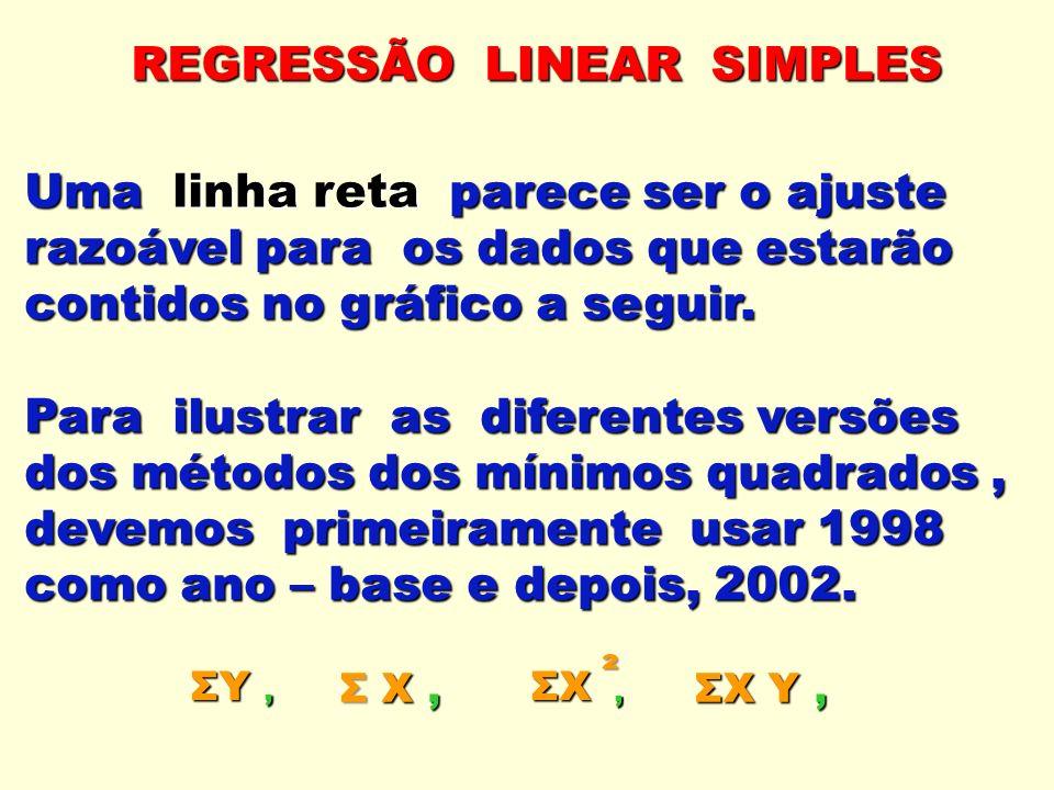 REGRESSÃO LINEAR SIMPLES Uma linha reta parece ser o ajuste razoável para os dados que estarão contidos no gráfico a seguir. Para ilustrar as diferent