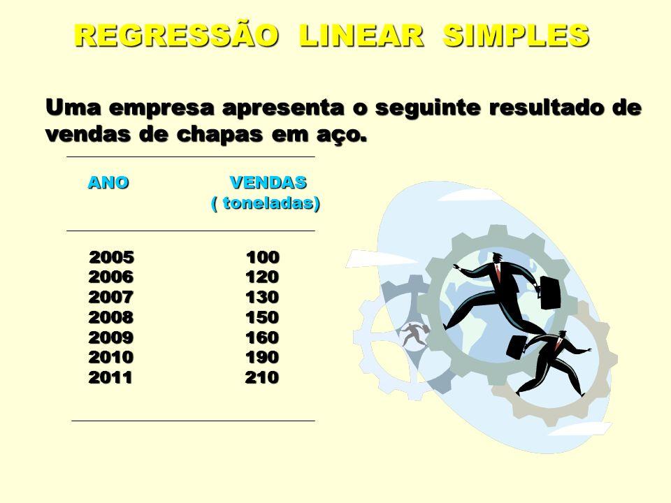 REGRESSÃO LINEAR SIMPLES Uma empresa apresenta o seguinte resultado de vendas de chapas em aço. ANO VENDAS ANO VENDAS ( toneladas) ( toneladas) 2005 1