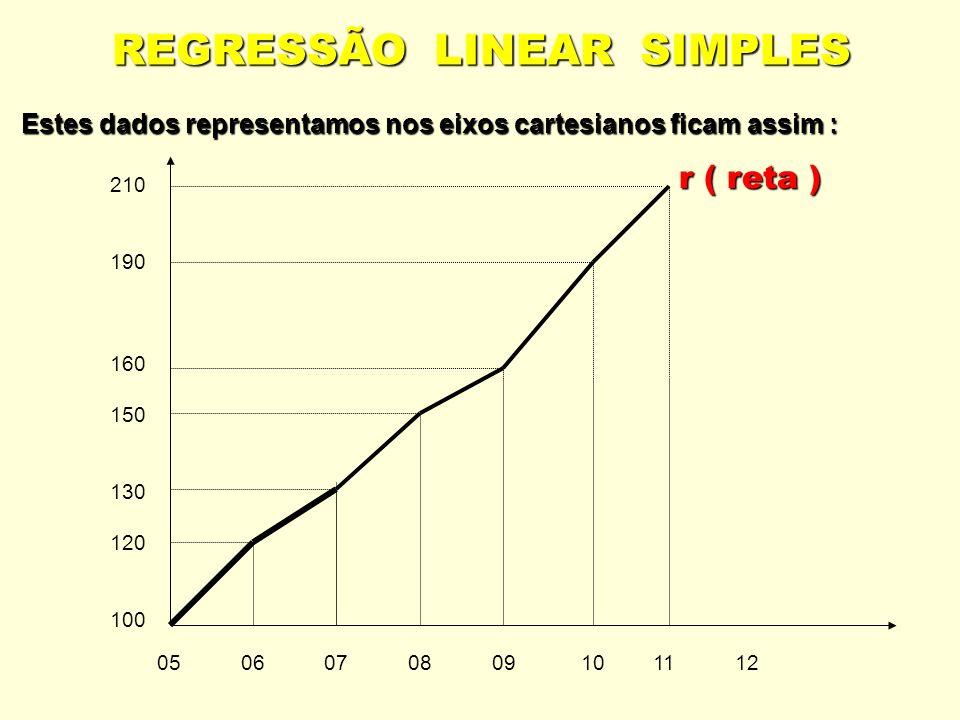 REGRESSÃO LINEAR SIMPLES Estes dados representamos nos eixos cartesianos ficam assim : 210 190 160 150 130 120 100 05 06 07 08 09 10 11 12 r ( reta )