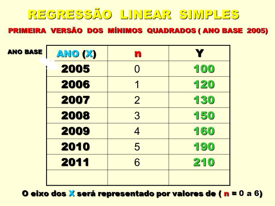 REGRESSÃO LINEAR SIMPLES ANO (X) ANO (X) n Y 2005 0 100 100 2006 1 120 120 2007 2 130 130 2008 3 150 150 2009 4 160 160 2010 5 190 190 2011 6 210 210 O eixo dos X será representado por valores de ( n = 0 a 6) ANO BASE PRIMEIRA VERSÃO DOS MÍNIMOS QUADRADOS ( ANO BASE 2005)