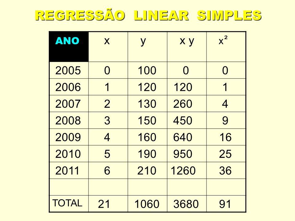 REGRESSÃO LINEAR SIMPLES ANO x y x y ² 2005 0 100 0 0 2006 1 120 1 2007 2 130 260 4 2008 3 150 450 9 2009 4 160 640 16 2010 5 190 950 25 2011 6 210126