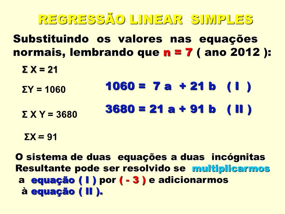 REGRESSÃO LINEAR SIMPLES Substituindo os valores nas equações normais, lembrando que n = 7( ano 2012 ): normais, lembrando que n = 7 ( ano 2012 ): ΣY = 1060 Σ X = 21 Σ X Y = 3680 ² ΣX = 91 1060 = 7 a + 21 b ( I ) 3680 = 21 a + 91 b ( II ) O sistema de duas equações a duas incógnitas Resultante pode ser resolvido se multiplicarmos a equação ( I ) por ( - 3 ) e adicionarmos a equação ( I ) por ( - 3 ) e adicionarmos à equação ( II ).