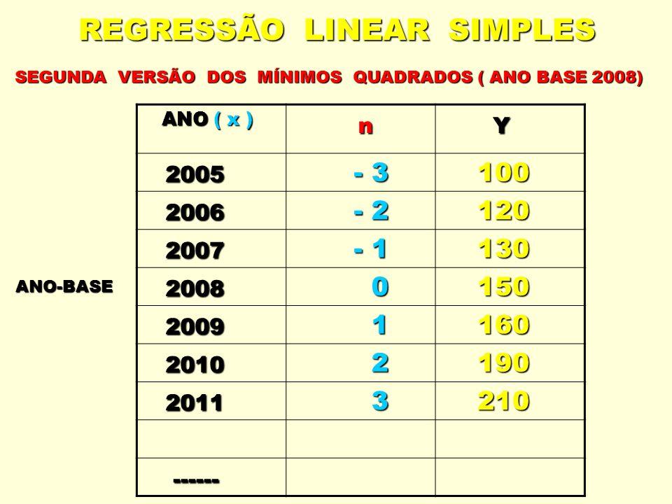 REGRESSÃO LINEAR SIMPLES SEGUNDA VERSÃO DOS MÍNIMOS QUADRADOS ( ANO BASE 2008) ANO ( x ) ANO ( x ) n Y 2005 - 3 - 3 100 100 2006 - 2 - 2 120 120 2007
