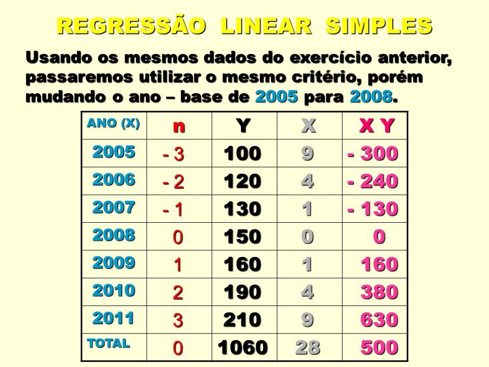 REGRESSÃO LINEAR SIMPLES Usando os mesmos dados do exercício anterior, passaremos utilizar o mesmo critério, porém mudando o ano – base de 2005 para 2008.